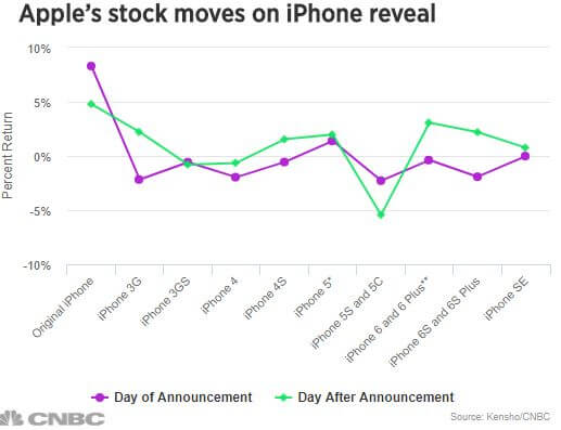 Apple stock price movement after iPhone announcements.