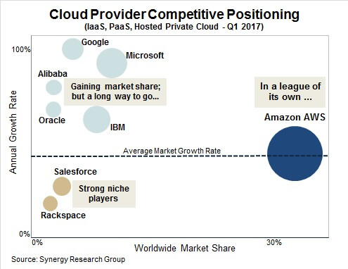 Cloud Provider Competitive positioning.