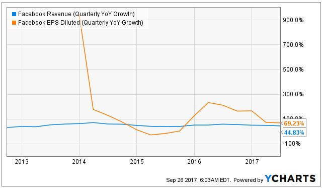 Facebook revenue and earnings growth quarterly