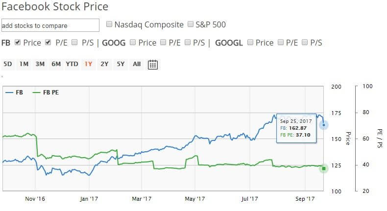 Facebook stock price chart with PE ratio