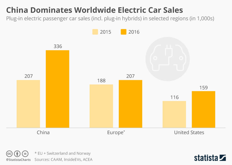China dominates world wide electric car sales.