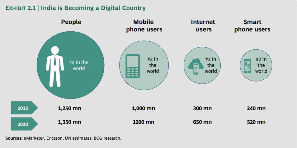 India is becoming digital economy