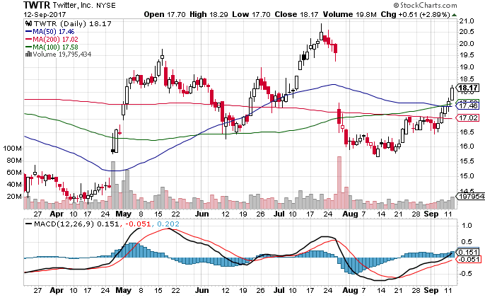 Twitter Stock Technical chart showing 50-day, 100-day and 200-day Moving Averages and, MACD indicator.