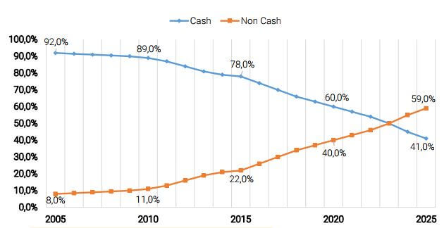 cash to non cash transactions in India