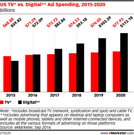 emarketer tv vs digital ad spend forcast from 2016
