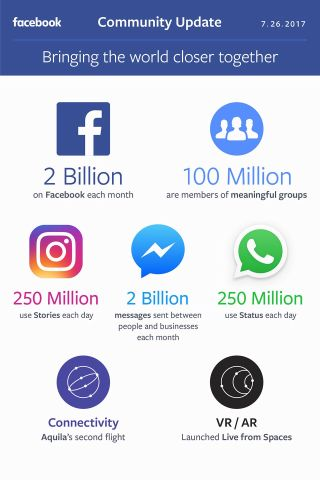 Facebook and WhatsApp users and community continue to grow
