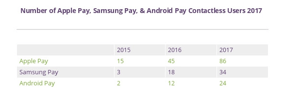 google pay VS Apple pay comparision