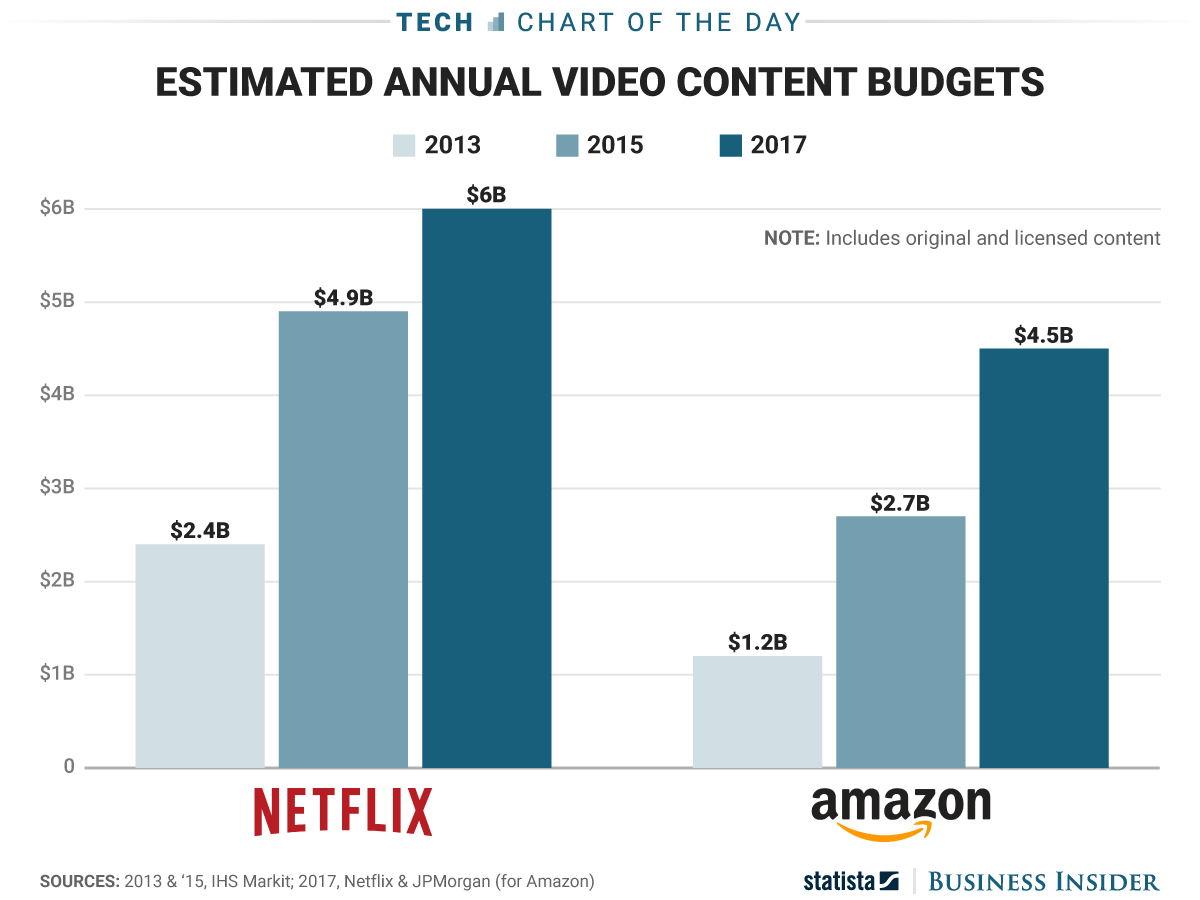 netflix and amazon are estimated to spend a combined 10.5 billion dollars on video this year