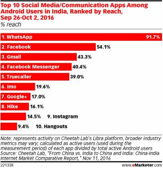 top social media apps in india by reach