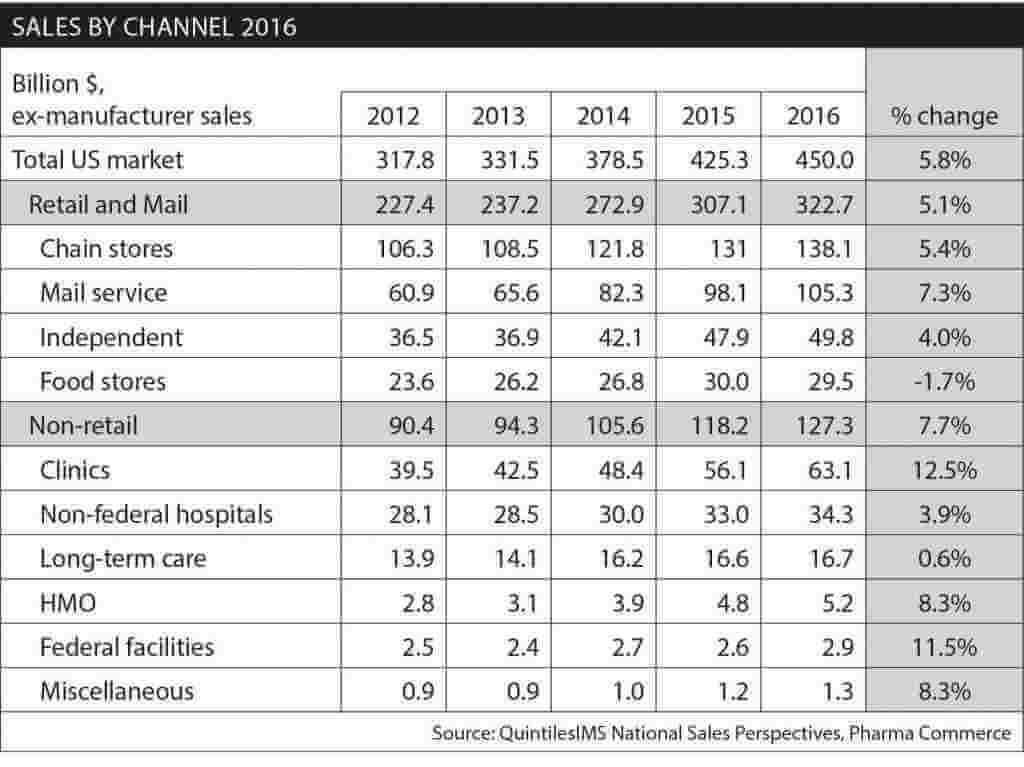 2016-sales-by-channel-US drugs market