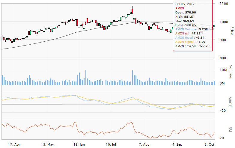 Amazon stock daily technical chart showing the 50-day SMA, MACD and RSI indicators.