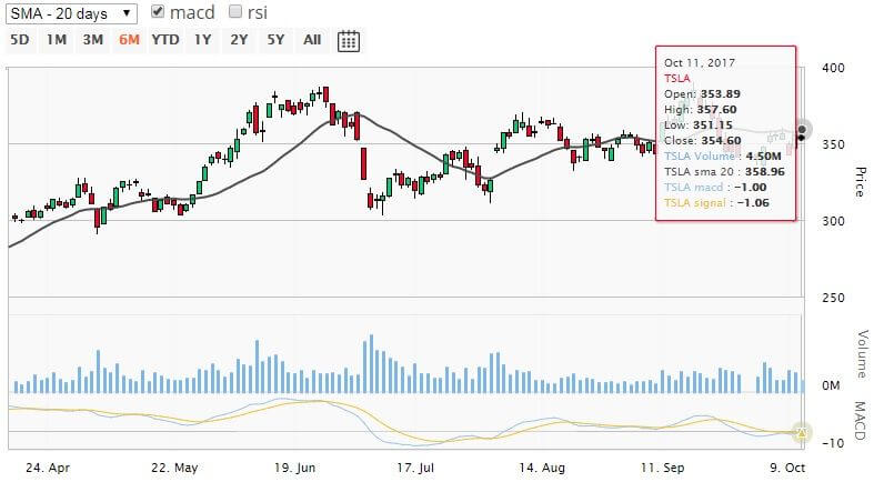 Tesla stock technical chart