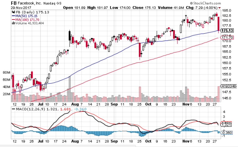 Facebook stock technical analysis chart for today Nov 30