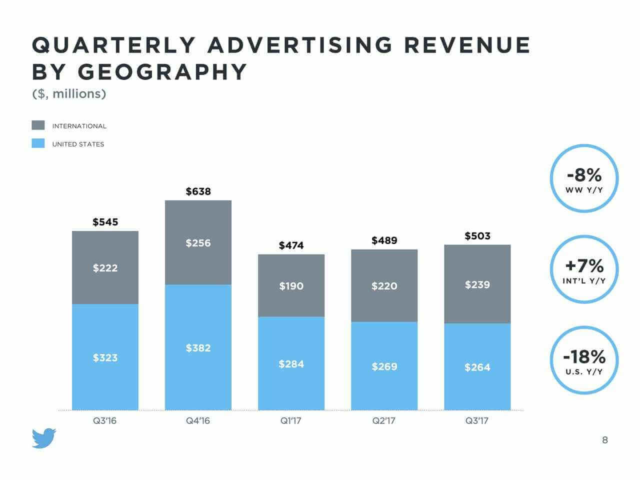 Twitter quarterly advertising revenue by geography