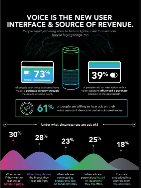 Voice Research data by INVOCA