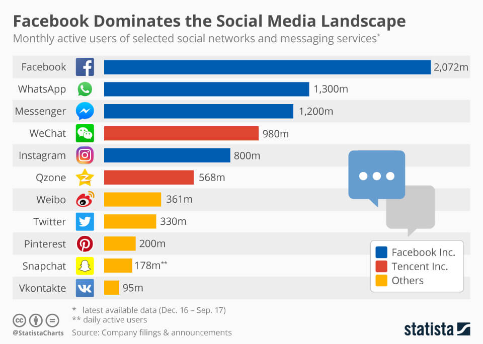 Active users of social networks and messaging services
