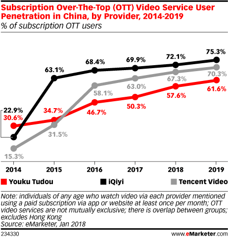 Subscription Over-The-Top (OTT) Video Service User Penetration in China