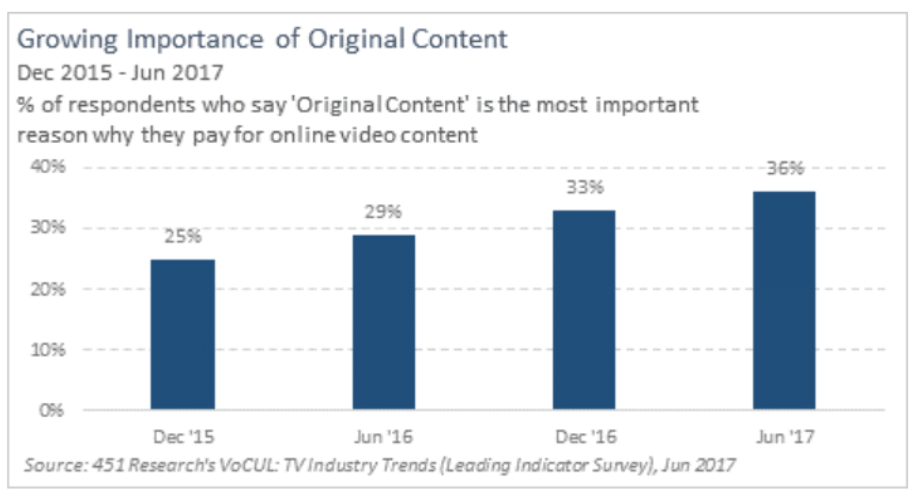 original content is driving subscriber growth