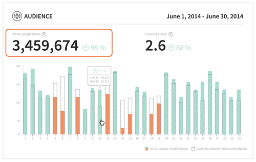 Bitly Audience Data