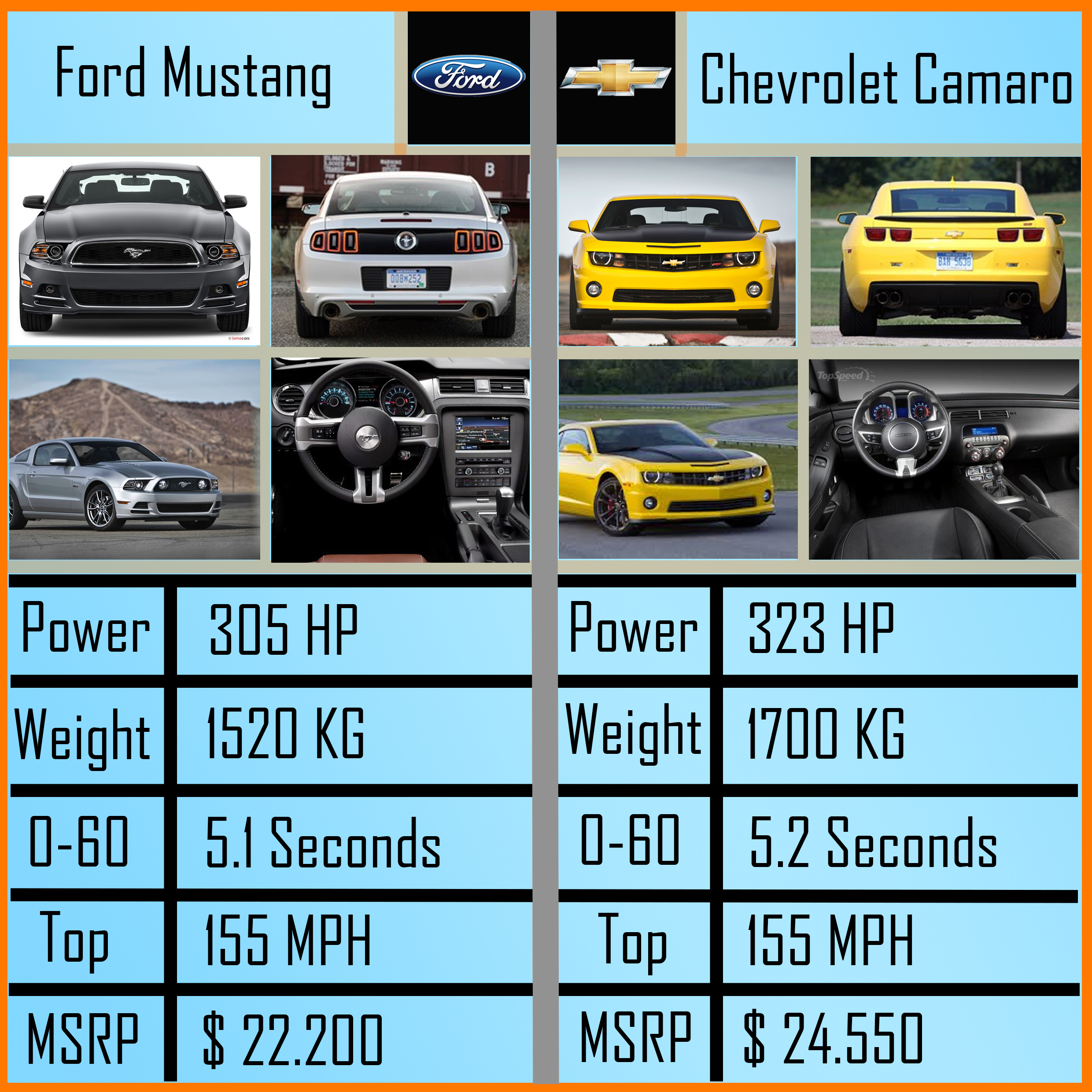 14 Mustang Vs Camaro Autos Post