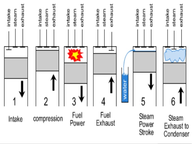 Why  Stroke Engine Is Not Used In Cars