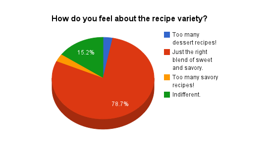 How do you feel about the recipe variety?