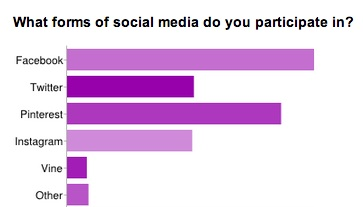 What forms of social media do you participate in?
