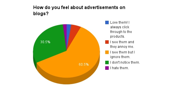 How do you feel about advertisements on blogs?