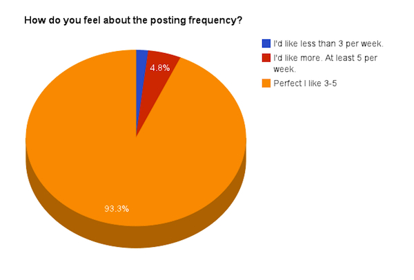 How do you feel about the posting frequency?