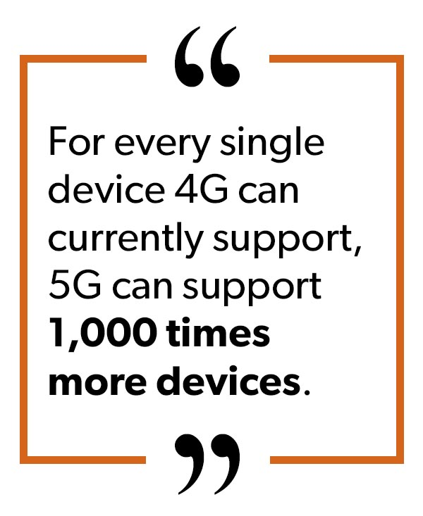 For every single device 4G can currently support, 5G can support 1000 times more devices.