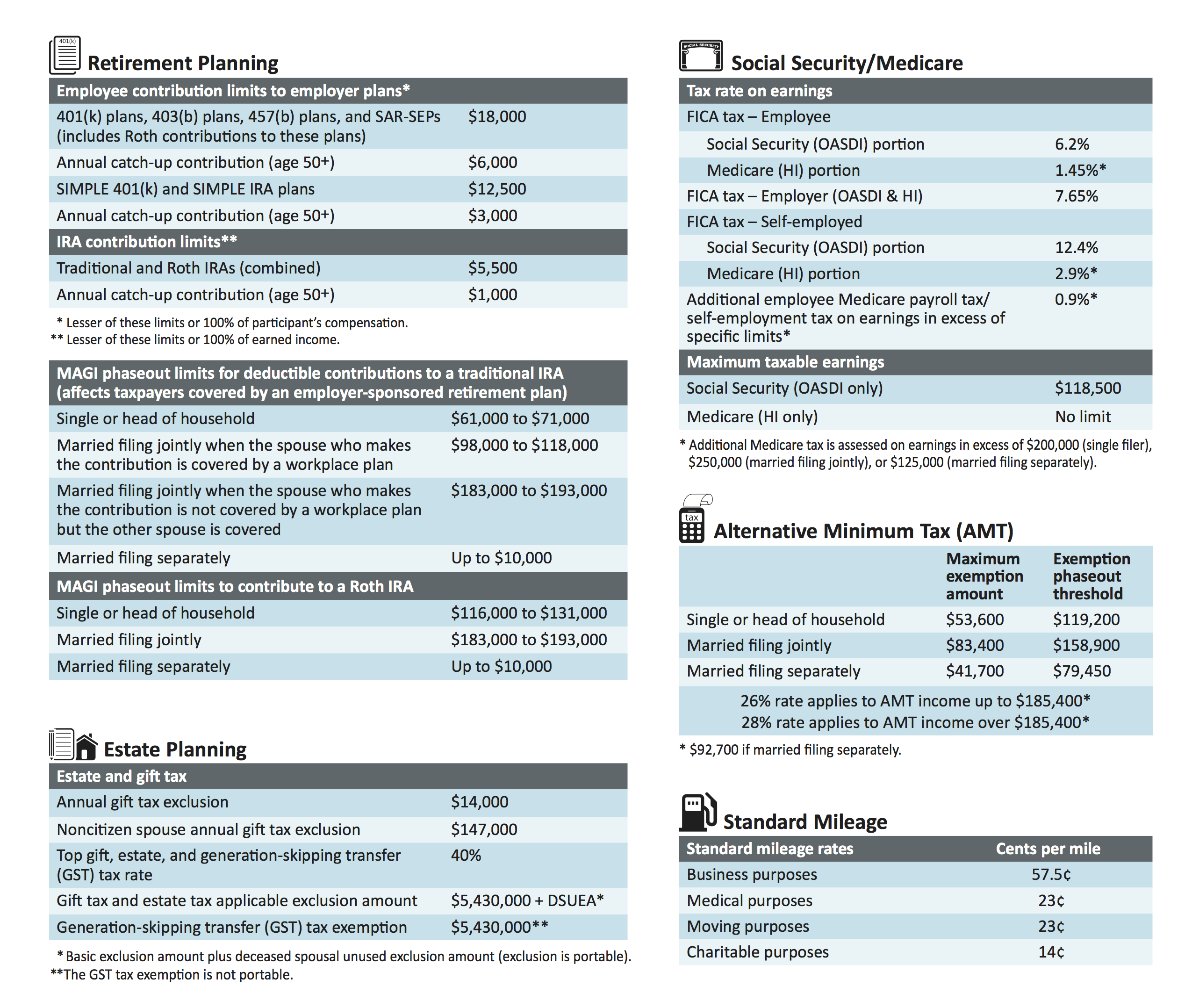 Key Tax Numbers 2-2015