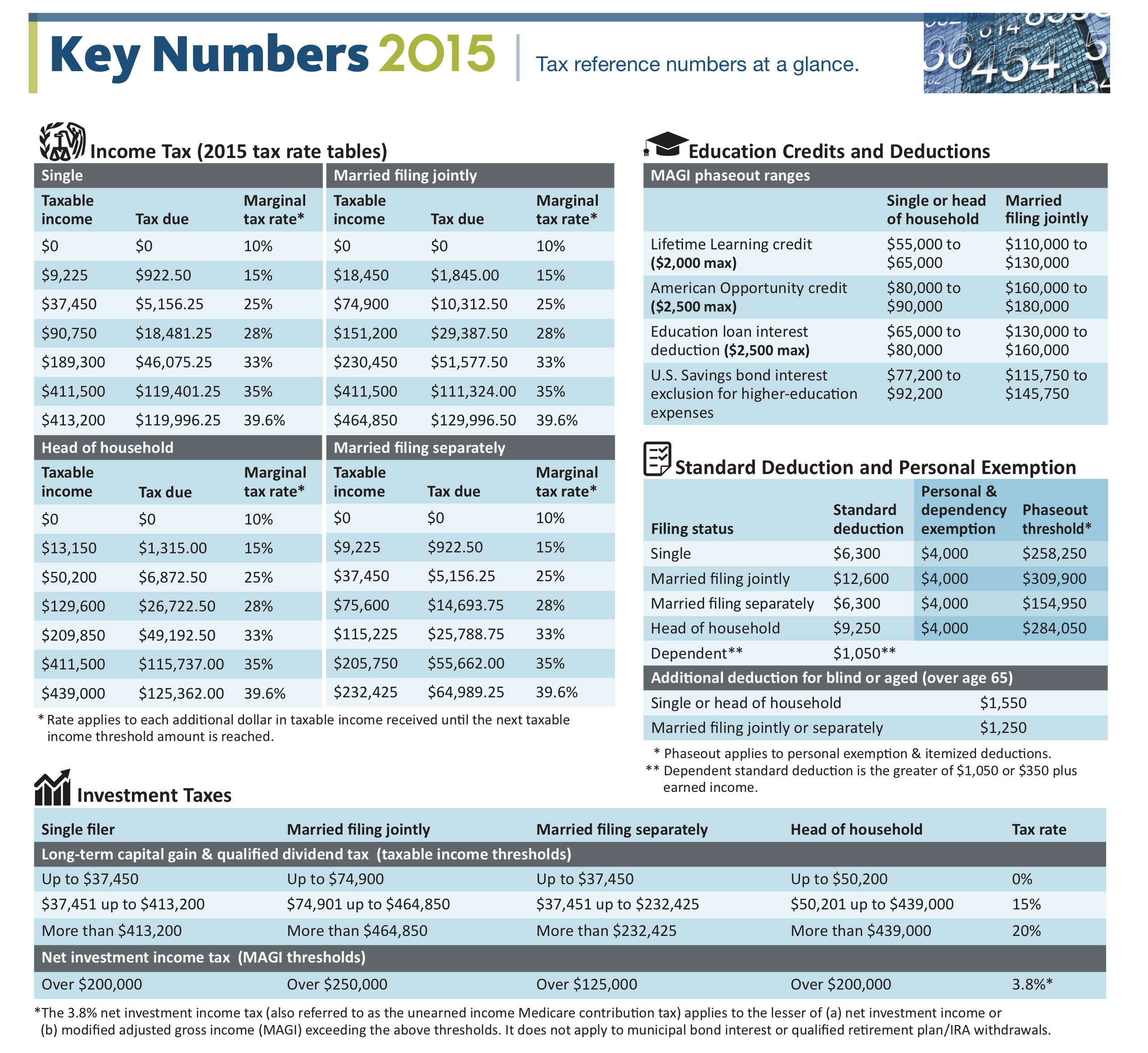 Key Tax Numbers 1-2015
