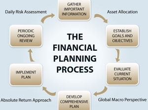 Financial Planning Process Chart Small
