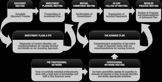 Wachtel Capital Advisors, LLC - Our Wealth Management Process