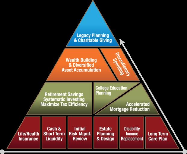Wachtel Capital Advisors, LLC - Financial Planning Pyramid