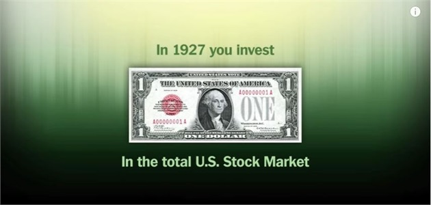 When is the Best Time to Invest?