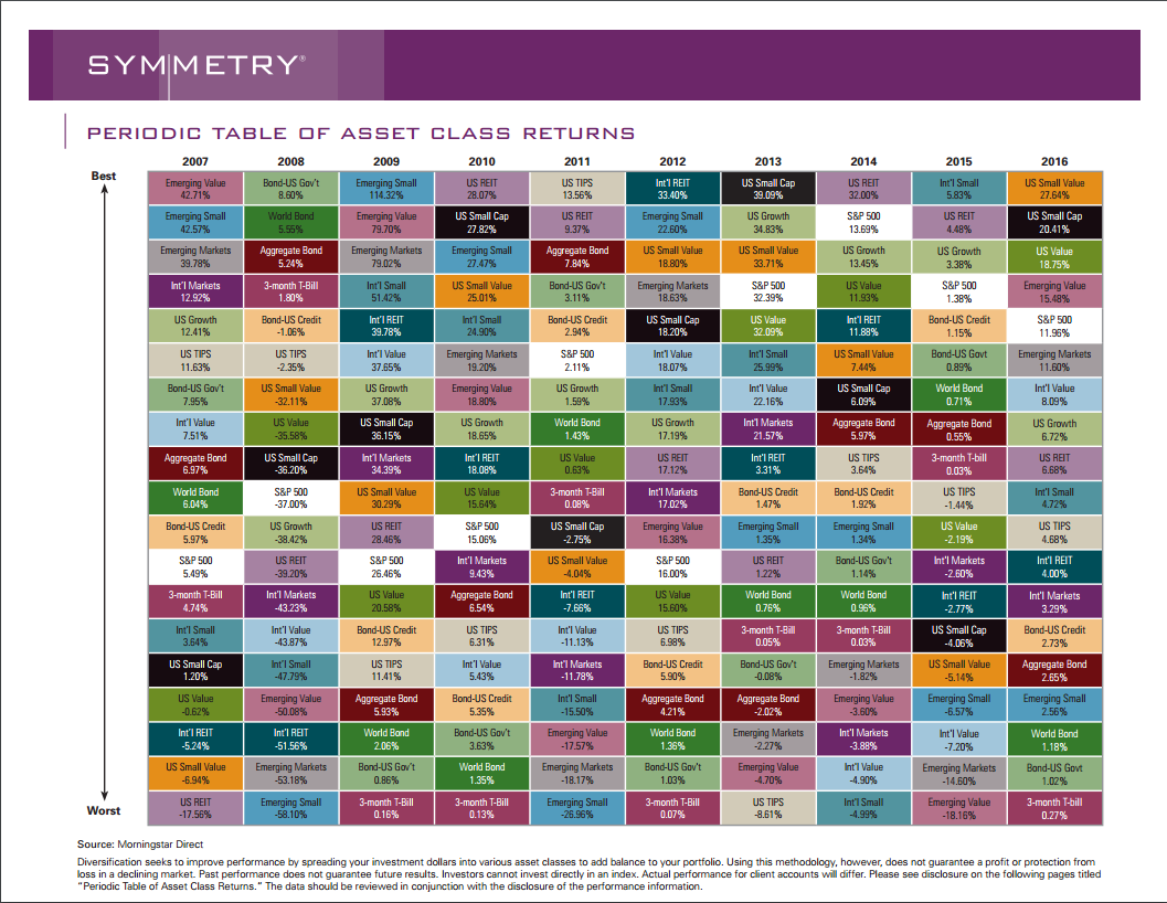 Investment charts henry wealth management periodic table of asset class returns urtaz