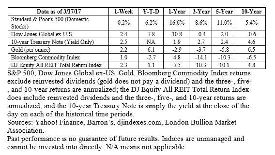 global stock market indices pdf