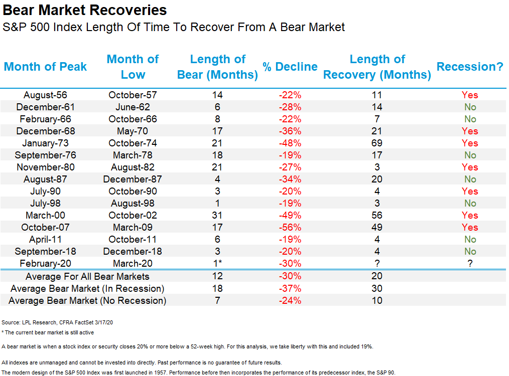Chart illustrating length of recoveries for bear markets from August 1956 to present