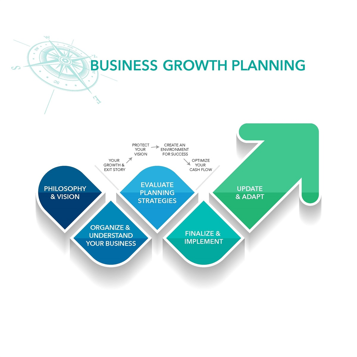 your practice growth planning florida medical advisors your practice growth planning
