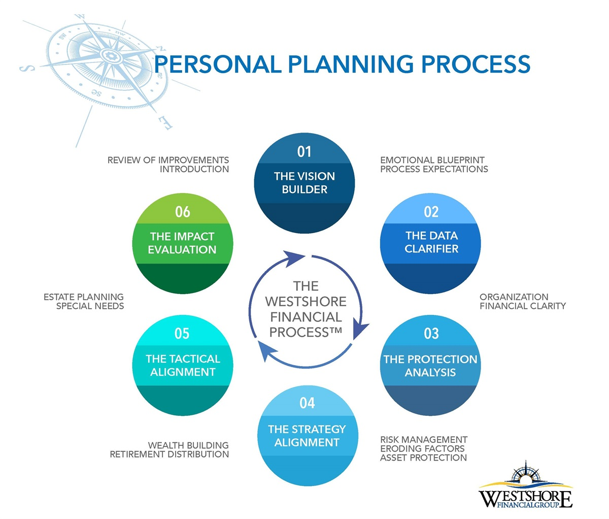 "personal planning Personal development articles how to write a personal development plan for your career and life ""planning is bringing the future into the present so that you can do something about it now"" – alan lakein."