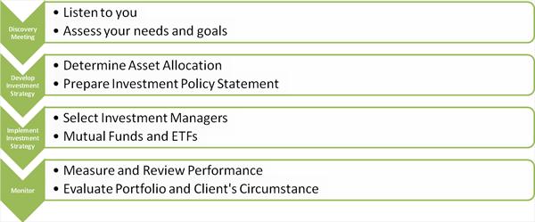 Investment Management Steps