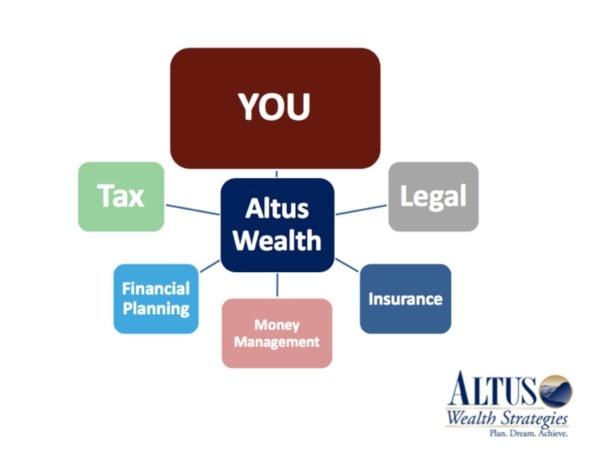 Altus Wealth Strategies, Inc.