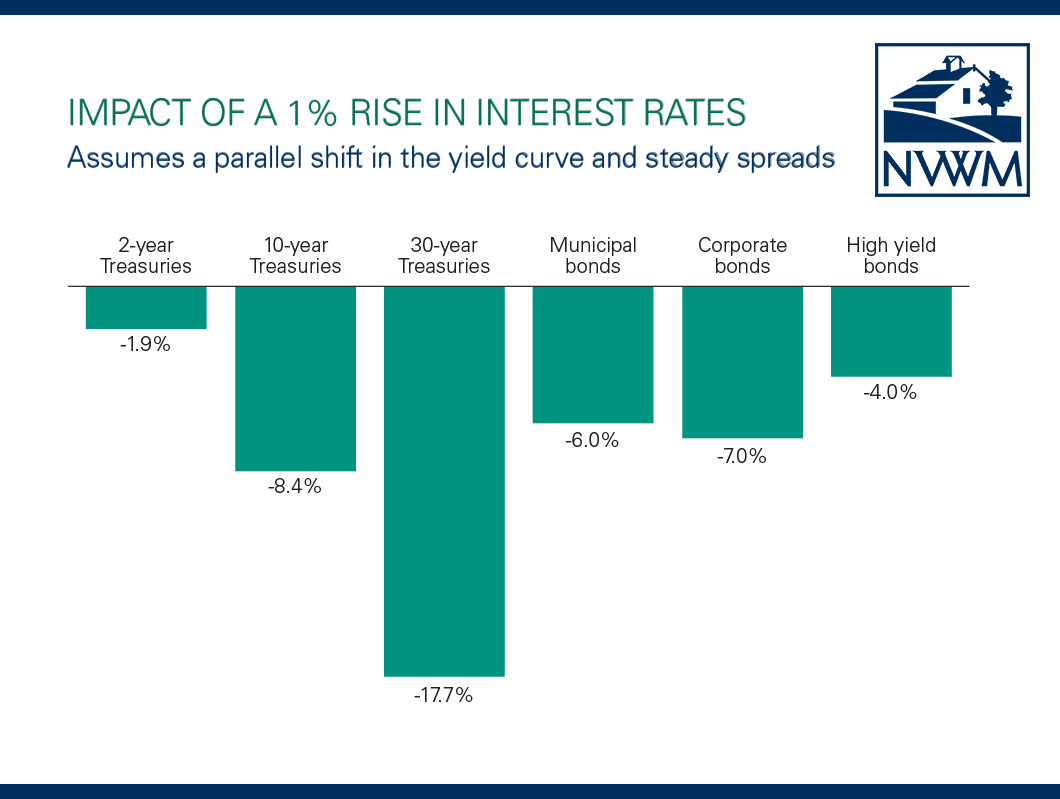 Effects on Bonds of a 1% Rise in Interest Rates