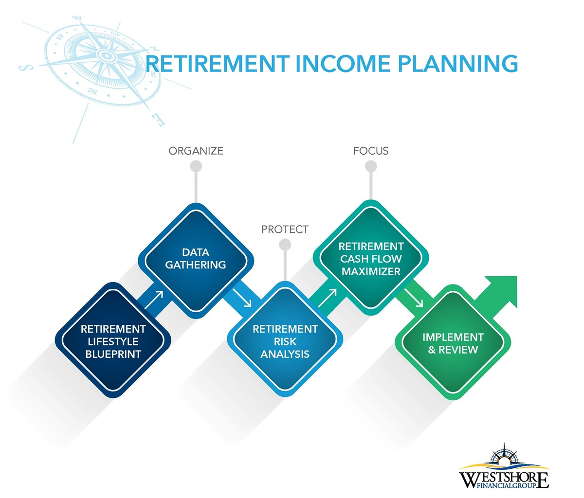 retirement income plans Retirement planning is in some respects similar to preparing for battle while in retirement planning, lives may not be in danger, both do have in common the goal of.