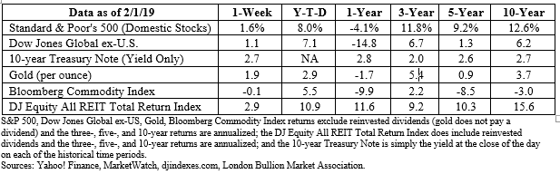 2/4/2019 Weekly Market Commentary | Kowal Investment Group, LLC