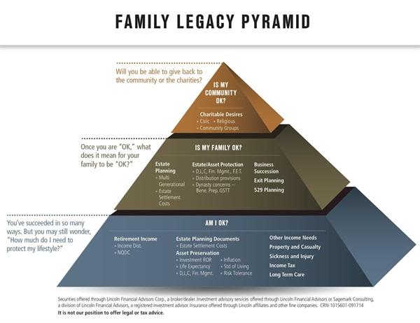 Family Legacy Pyramid