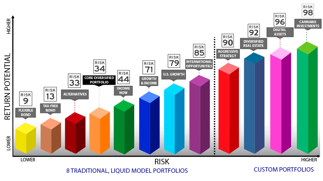 Great Lakes Wealth's Investment Model Portfolios
