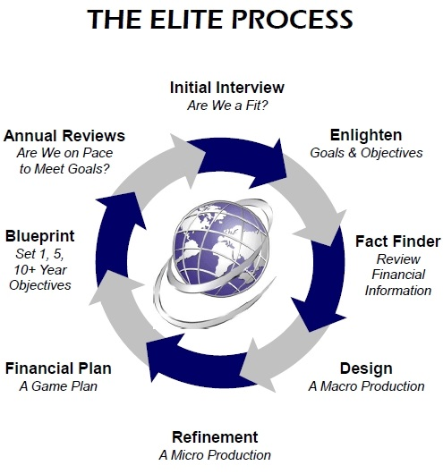 The Elite Financial Network Process