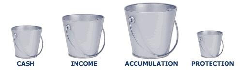Wealth Buckets